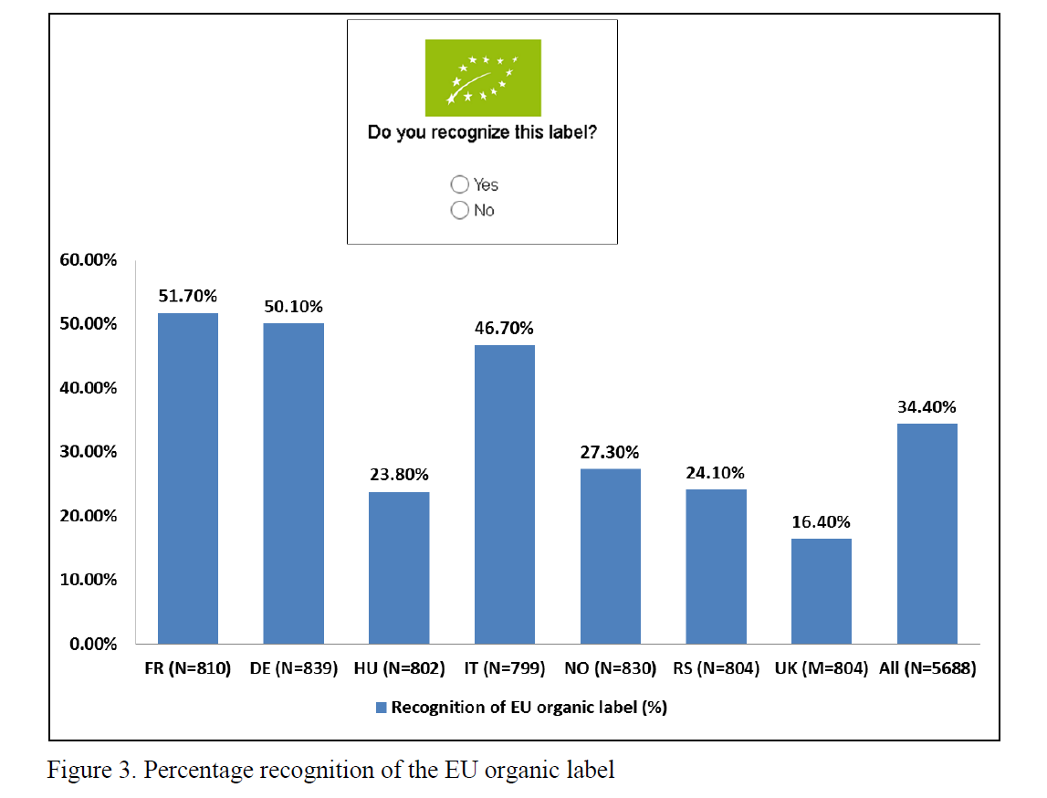 Quantitative research findings on European consumers' perception and valuation of EU food quality schemes as well as their confidence in such measures