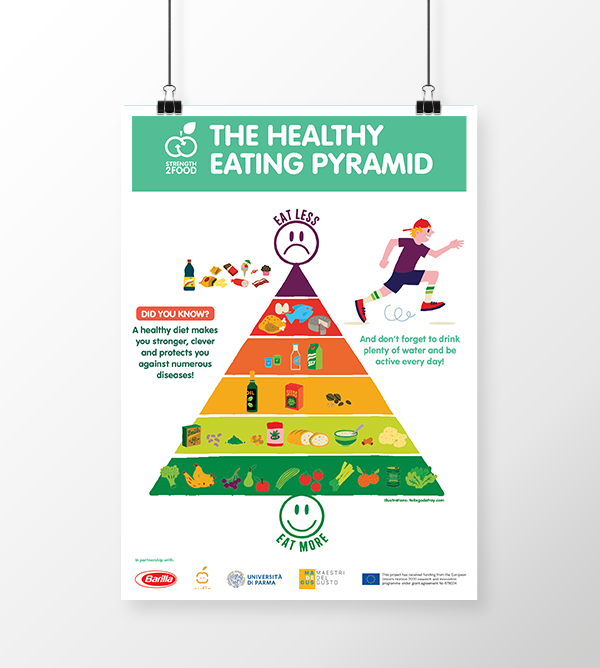 the healthy eating pyramid poster by strength2food