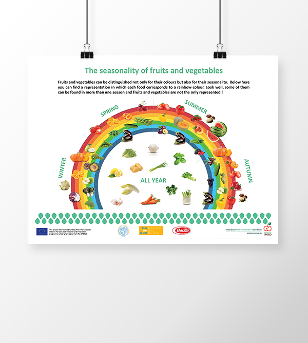 Strength2Food - The seasonality of fruits and vegetables