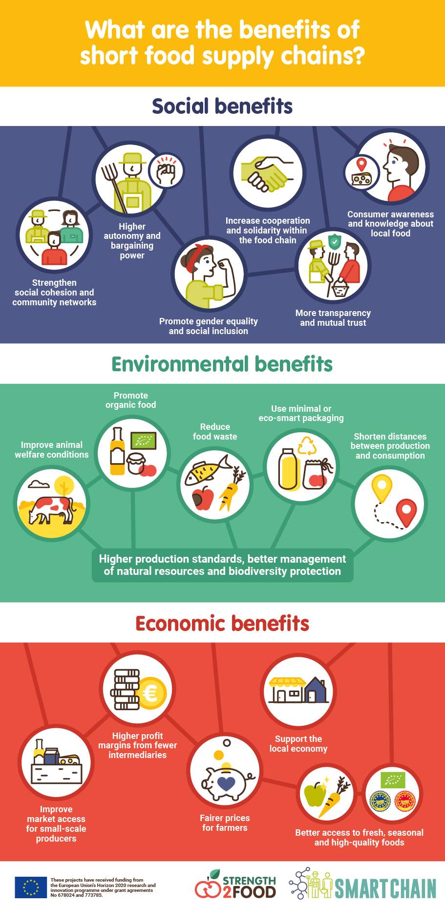 benefits of short food supply chains